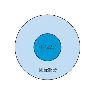 doctrine02